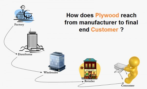 How does Plywood reach from manufacturer to final end customer