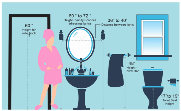 Important Measurements For Bathroom Contractorbhai