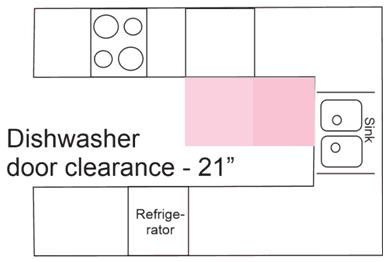 dishwasher location