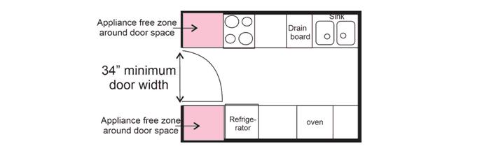 kitchen door areas