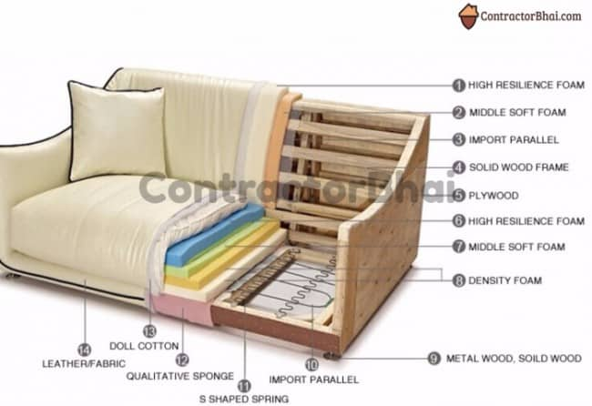 Contractorbhai How Leather Sofas Are Made 1